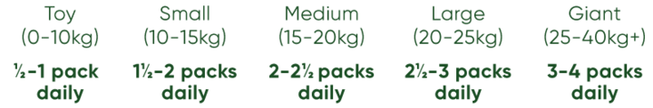 Beco - Frango do Campo Proporcione uma vida feliz e saudável ao seu cão, com um alimento húmido completo à base de carne de frango do campo. De origem ética e sustentável, com ingredientes rastreáveis e certificados, está também a cuidar da natureza selvagem que todos amamos. Especialmente indicado para uma digestão mais eficiente.